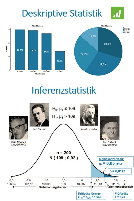 Grundlagen der Statistik mit Minitab