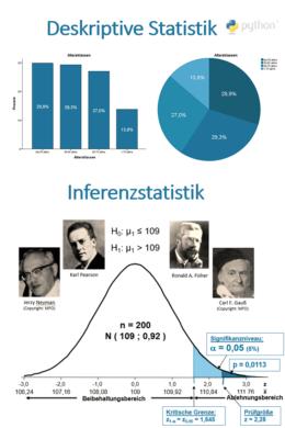 Seminar Grundlagen der Statistik mit Python für Anfänger