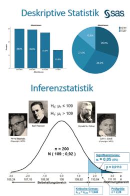 Seminar Grundlagen der Statistik mit SAS