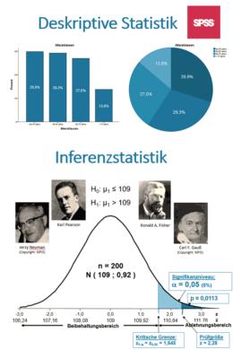Seminar Grundlagen der Statistik mit SPSS