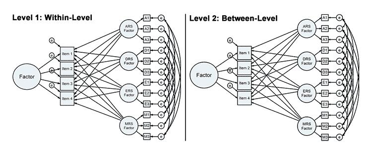 Mehrebenen-Strukturgleichungsmodellierung Schulungen